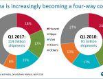 مبيعات الهواتف الذكية في الصين شهدت إنخفاضا كبيرًا في الربع الأول من هذا العام